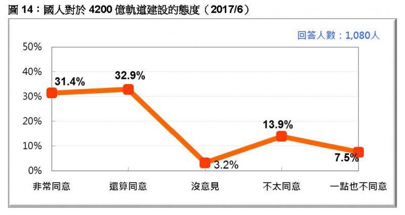 台灣民意基金會2017年6月民調》圖14:國人對於4200 億軌道建設的態度。(台灣民意基金會提供)