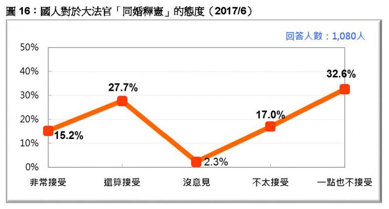 台灣民意基金會2017年6月民調》圖16:國人對於大法官「同婚釋憲」的態度。(台灣民意基金會提供)