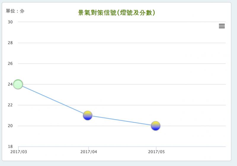 國家發展委員會今(27)日下午公布5月景氣燈號,連續2個月亮出代表「趨弱」的黃藍燈,綜合判斷分數較4月減少1分降為20分。(2)(資料圖,翻攝自國家發展委員會)