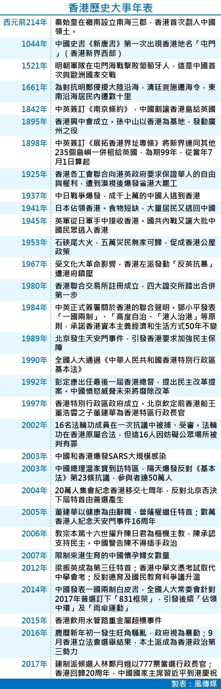 香港歷史大事年表。(製表/鄭力瑋)