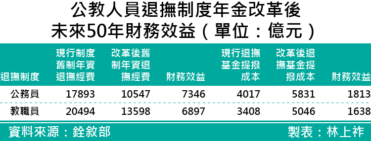 20170628-SMG0035-新進公務人員未來退休後所得替代率_20170628-SMG0035-新進公務人員未來退休後所得替代率-02.png
