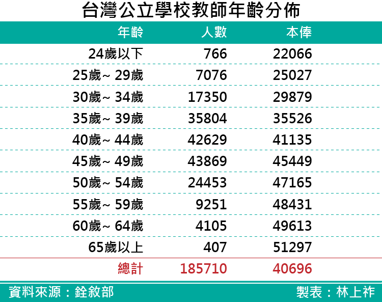 20170628-SMG0035-新進公務人員未來退休後所得替代率_台灣公立學校教師年齡分佈.png