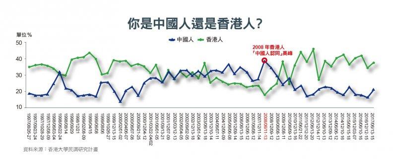 你是中國人還是香港人?