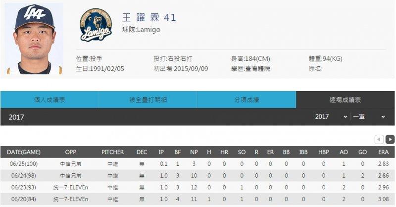 本週投手MVP:Lamigo桃猿王耀霖。(圖/網石遊戲提供)
