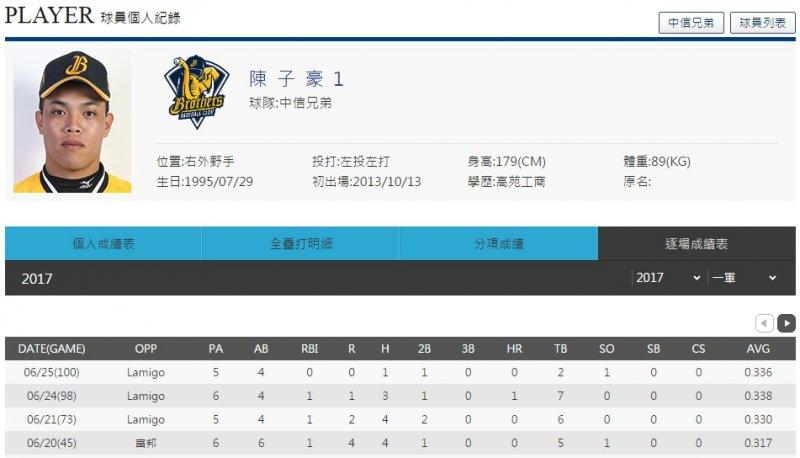 本週打者MVP:中信兄弟陳子豪。(圖/網石遊戲提供)
