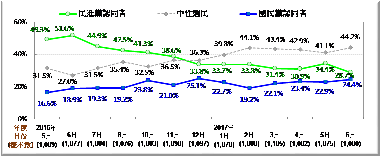 圖3: 台灣政黨認同趨勢圖 [2016/5~2017/6]