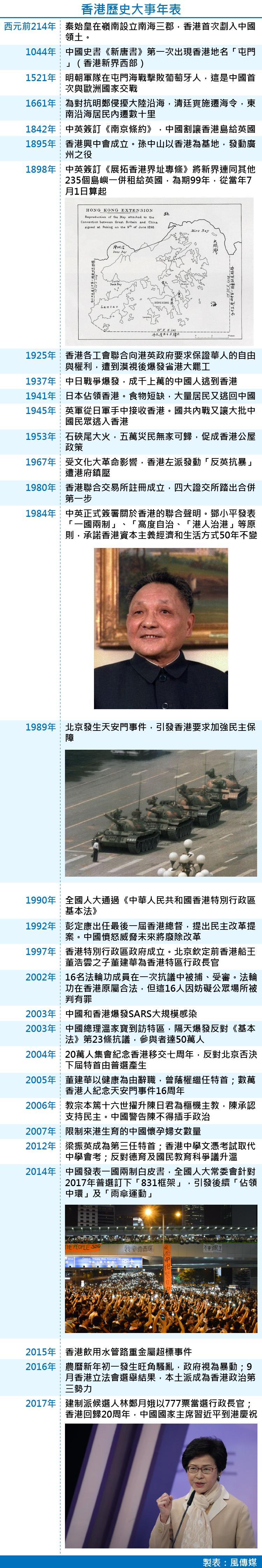 香港歷史大事年表