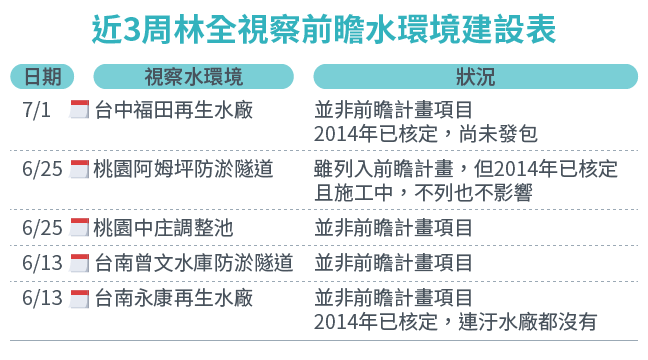 近3周林全視察前瞻水環境建設表。(朱淑娟提供/風傳媒製表)
