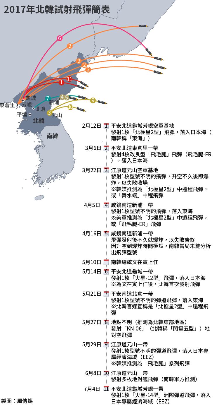 2017年北韓試射飛彈簡表