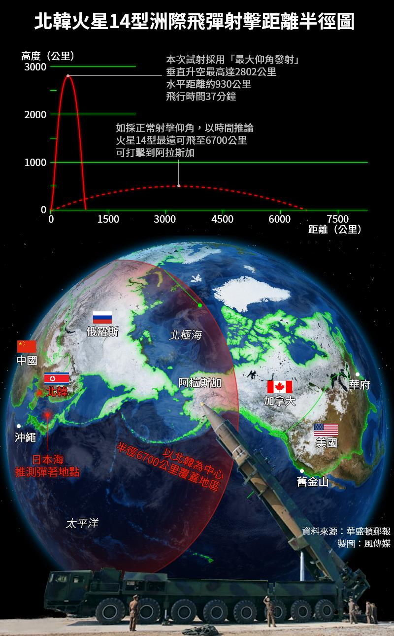 北韓火星14型洲際飛彈射擊距離半徑圖