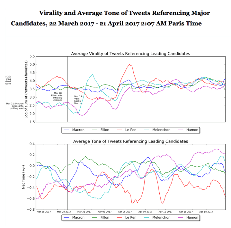 DeepMacro對法國總統大選的社群網站輿情監控。