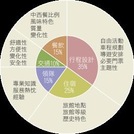 「旅遊方程式」在1997年推出後,對於提升旅遊產品品質有所助益,許多旅行社紛紛跟進此規劃概念。(圖/皇家國際運通旅行社提供)