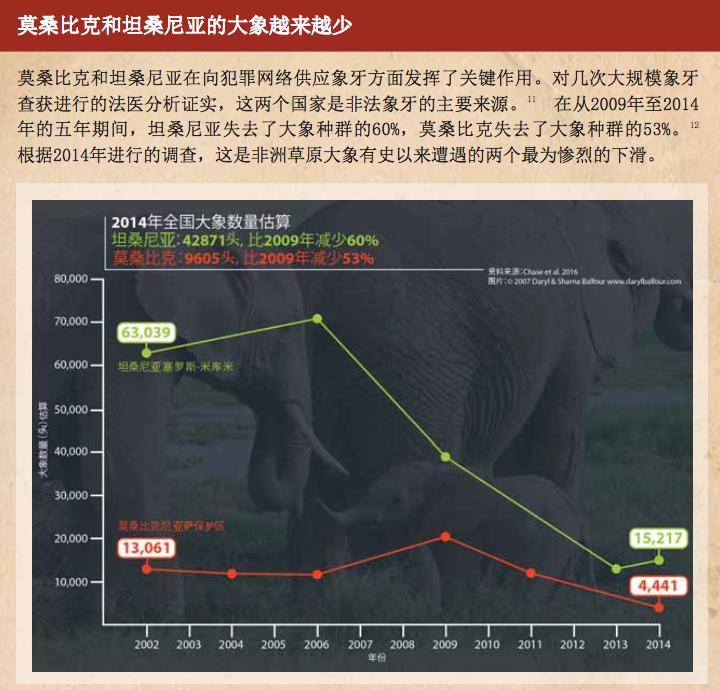 莫三比克與坦尚尼亞的大象數量不斷減少。(EIA官網)