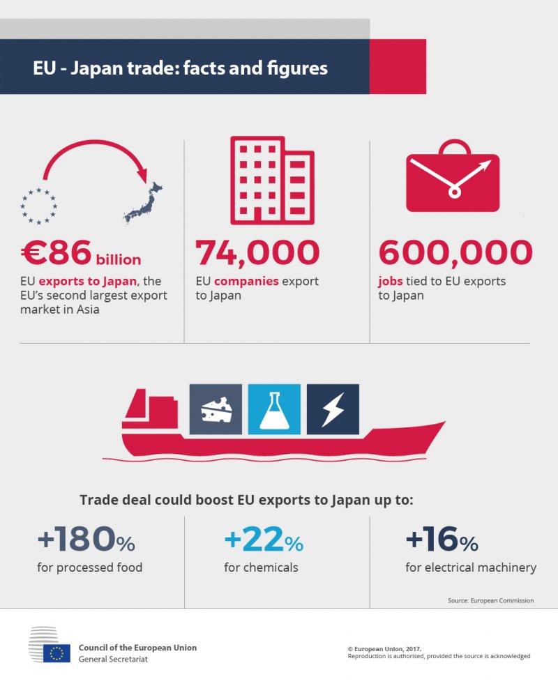 日歐《經濟夥伴關係協定》(EU)