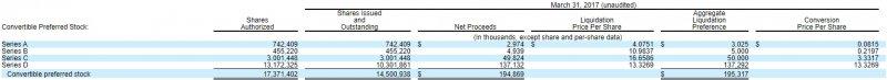 Blue Apron今年三月為止的風險資本持股狀態。(取自上市招股書)
