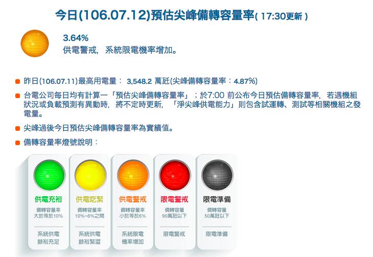 12日上午麥寮民營電廠1號機故障,台電下修備轉容量率至3.64%。(取自台電網站)