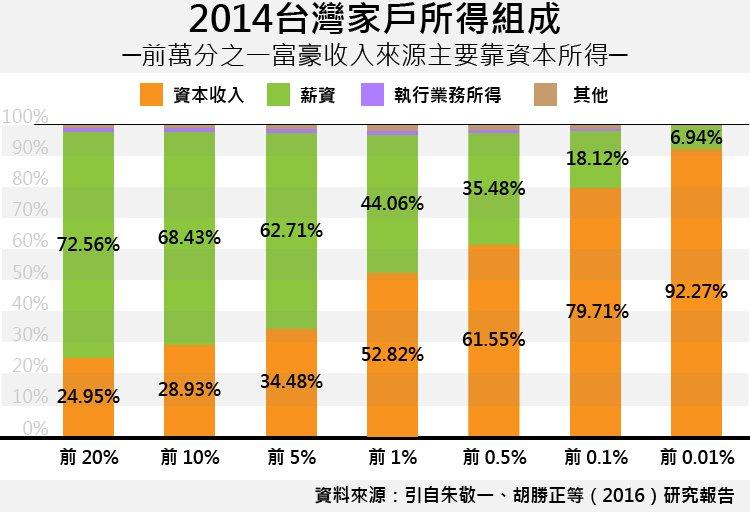 20170712-SMG0035-2014台灣家戶所得組成-01.jpg
