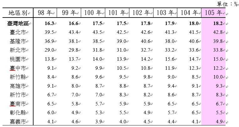 表1:代表縣市運具次數之公共運輸市占率。(作者提供)