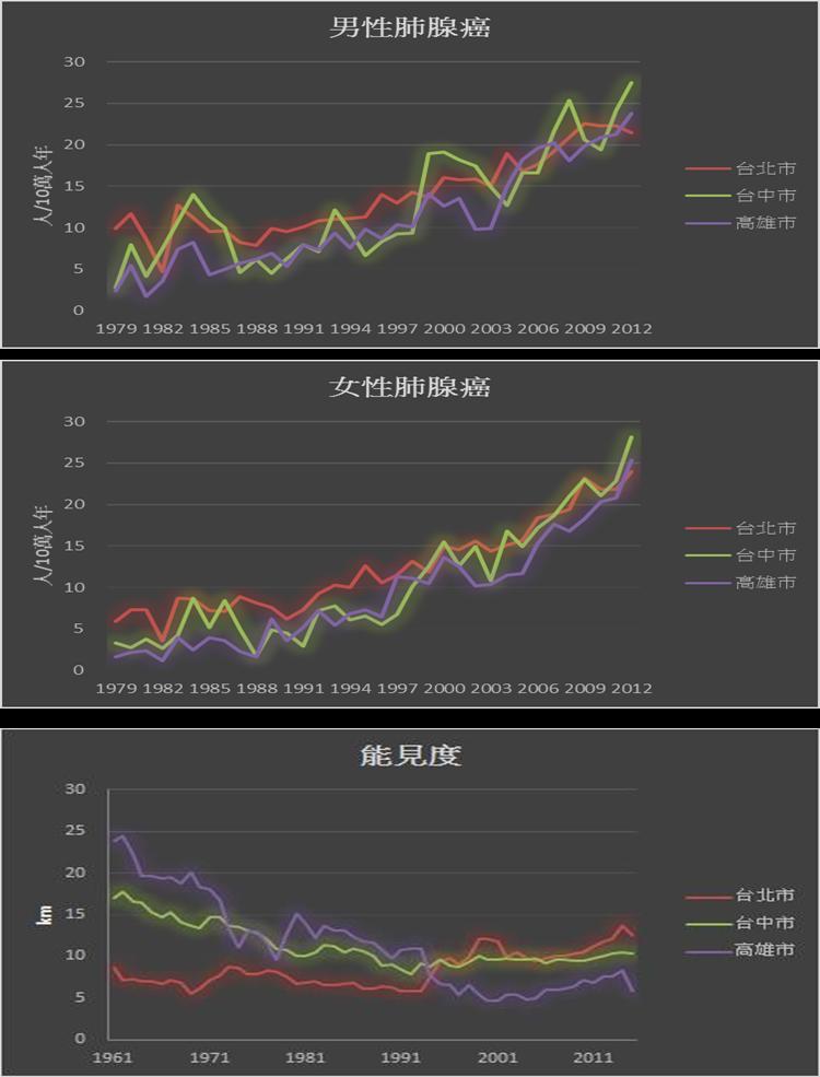 圖二:過去三十年,三都(台北市、台中市及高雄市)逐年年齡標準化肺腺癌發生率與過去五十年代表PM2.5濃度之能見度資料。(作者提供)