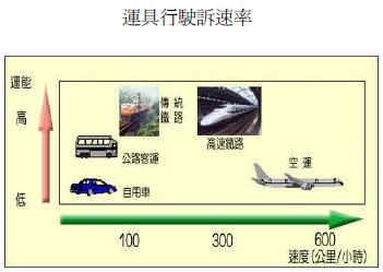 圖三:不同運具之運能及速度比較。(作者提供)