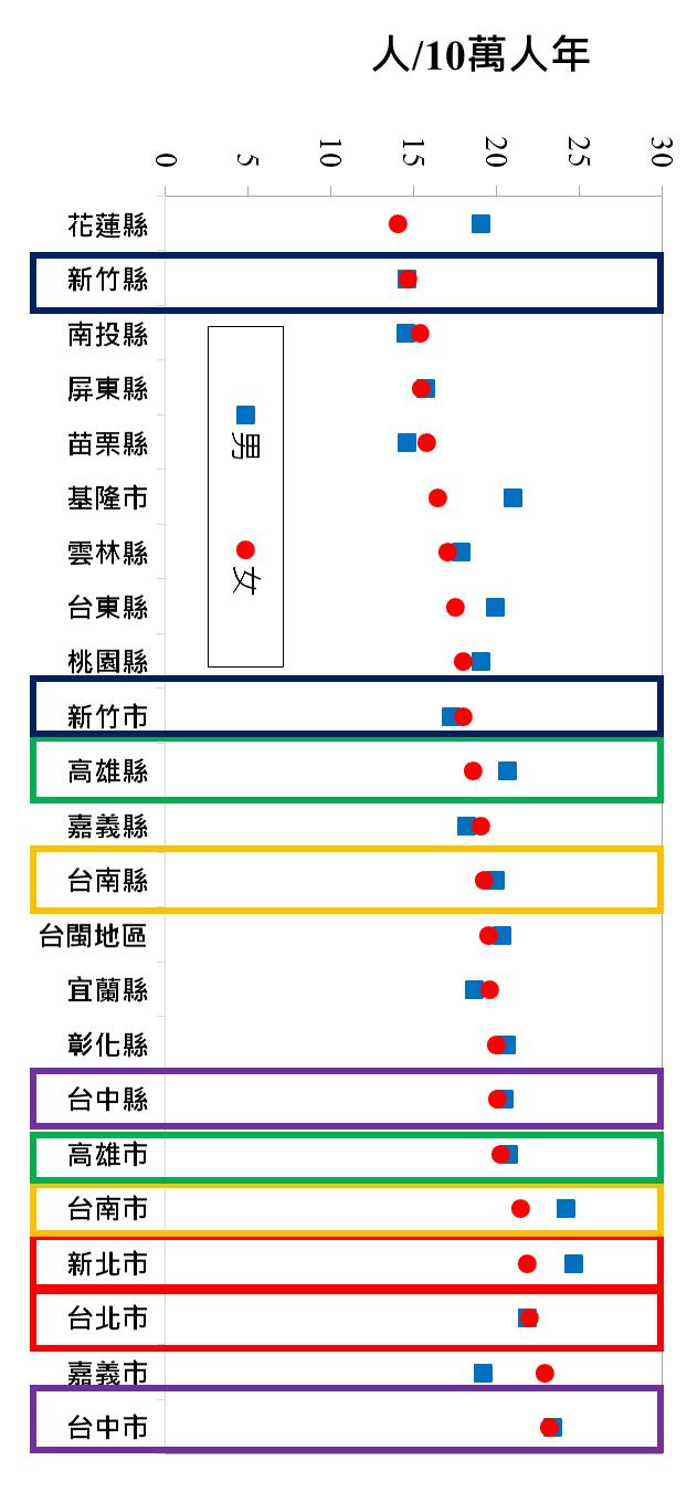 圖一:肺腺癌發生率(2008-2012。)陳建仁副總統所提供之台灣2008-2012五年合計之各縣市之年齡標準化之男女性肺腺癌資料。以女性之發生率由低至高排序。(作者提供)