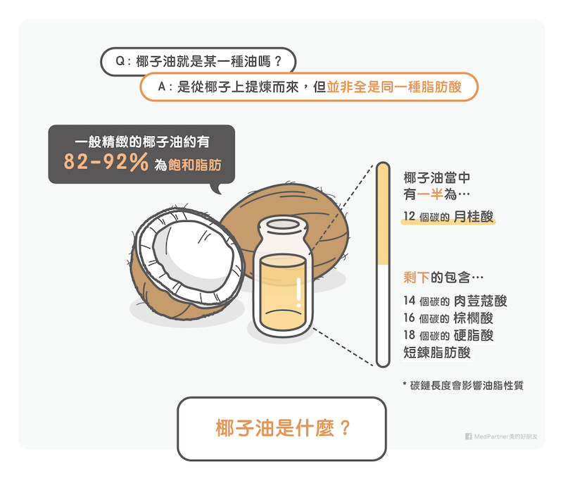 椰子油的成分