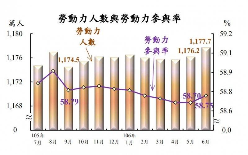 2017-07-24-105年7月至106年6月勞動參與率-主計總處提供