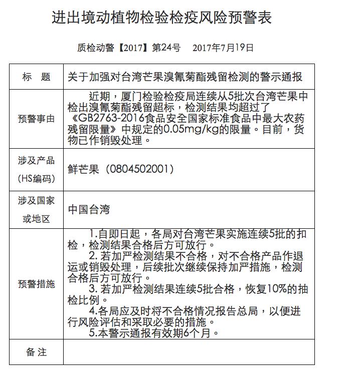 中國國家質量監督檢驗檢疫總局19日宣布,從5批台灣進口的芒果中檢出農藥溴氰菊酯殘留超標。(取自中國國家質量監督檢驗檢疫總局官網)