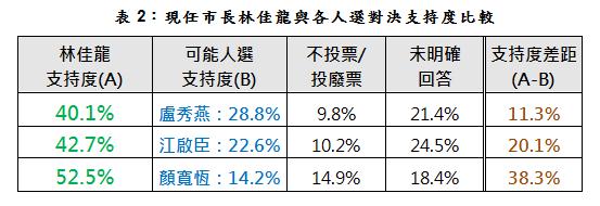 據台灣指標26日公布2018台中市長選舉民調,現任市長林佳龍在對上國民黨立委盧秀燕、江啟臣、顏寬恒的對比式民調中皆大幅領先。(台灣指標民調提供)
