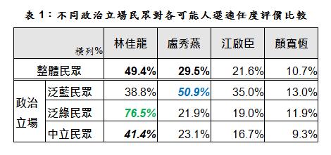 從民調交叉分析中顯示,台中市長林佳龍除了在泛綠選民中有76.5%的高支持率,在中間與泛藍選民中也分別得到41.1%和38.8%的支持。(台灣指標民調提供)