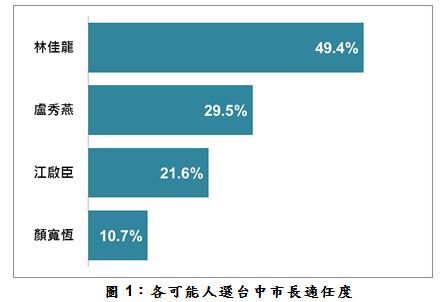 台灣指標民調26日公布2018台中市長適任度民調,現任市長林佳龍獲得49.4%支持度。(台灣指標民調提供)