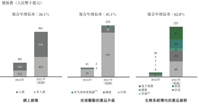 中國大陸保險科技的市場規模上看人民幣1.4兆元。資料來源:Oliver Wyman