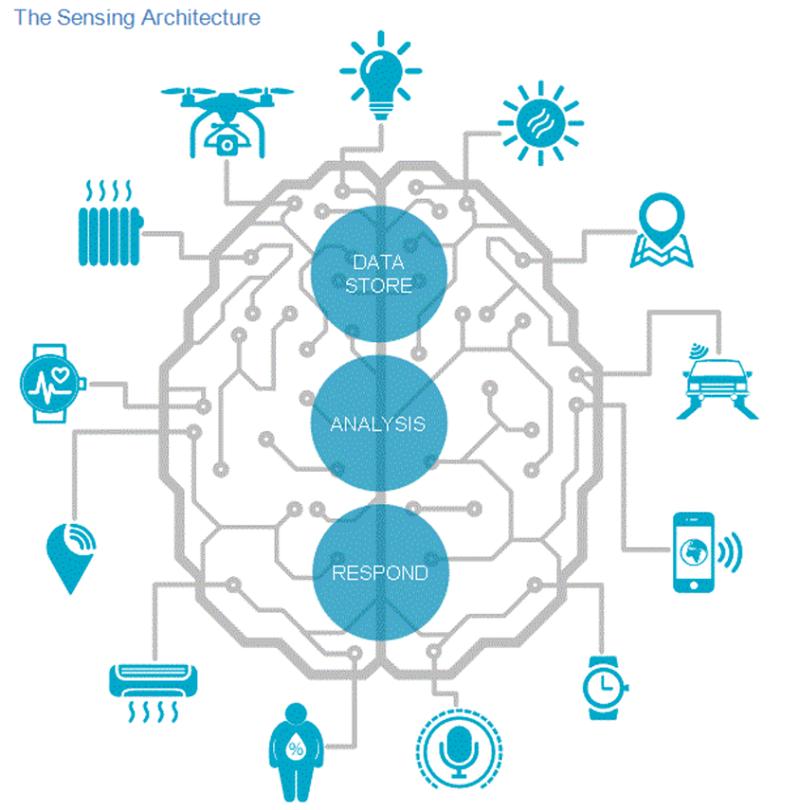 保險物聯網的感知-分析-對策框架。來源:Celent