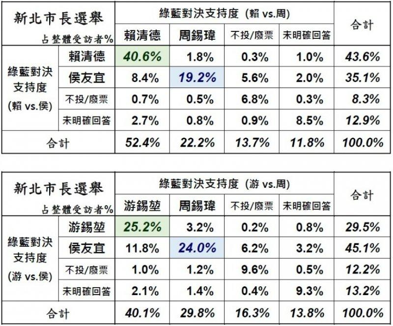 美麗島民調結果顯示,國民黨不論推派侯友宜或周錫瑋皆有40.6%民眾支持賴清德。(取自美麗島電子報)