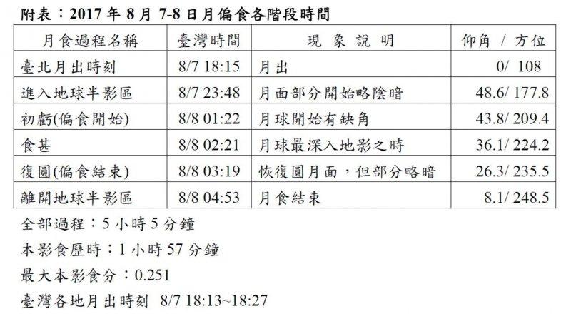 本次月偏食主要時程及觀測方位。(中央氣象局提供)
