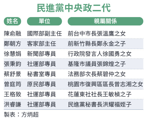 2017-08-02-SMG0034-E01-民進黨中央政二代-01