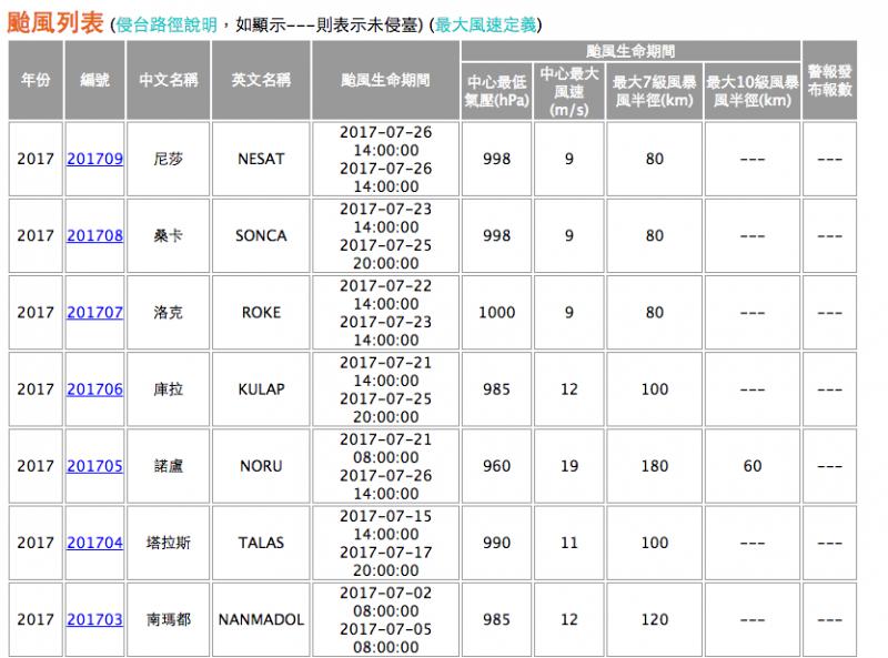 2017年7月生成颱風列表。(取自中央氣象局網站)