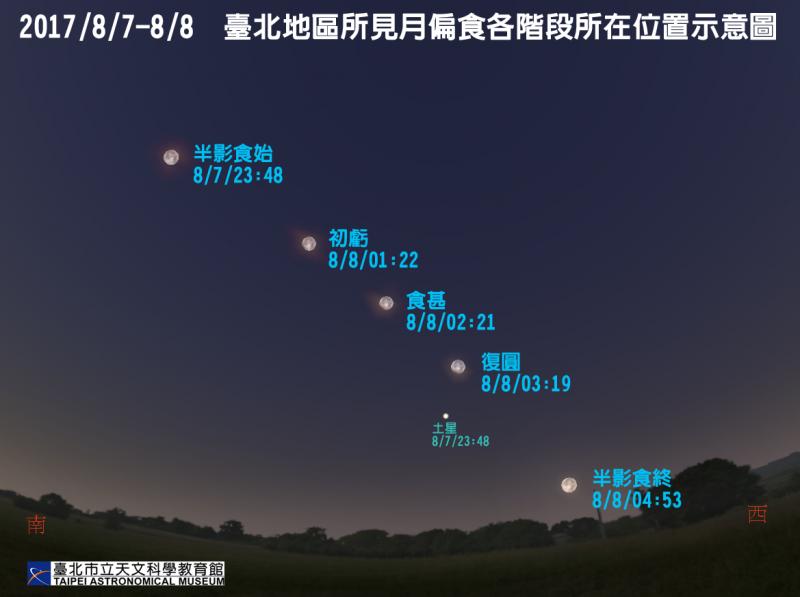 月偏食將在今晚深夜登場,預計明日凌晨4時53分結束。(取自台北天文館)
