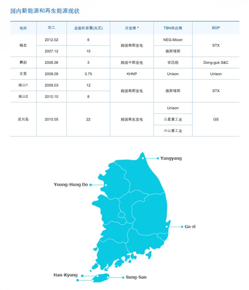 南韓核電廠現況。(KEPCO官網)