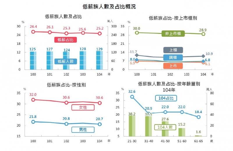 2017-08-08-財政部大數據薪資分析-低薪族人數及佔比概況-財政部提供