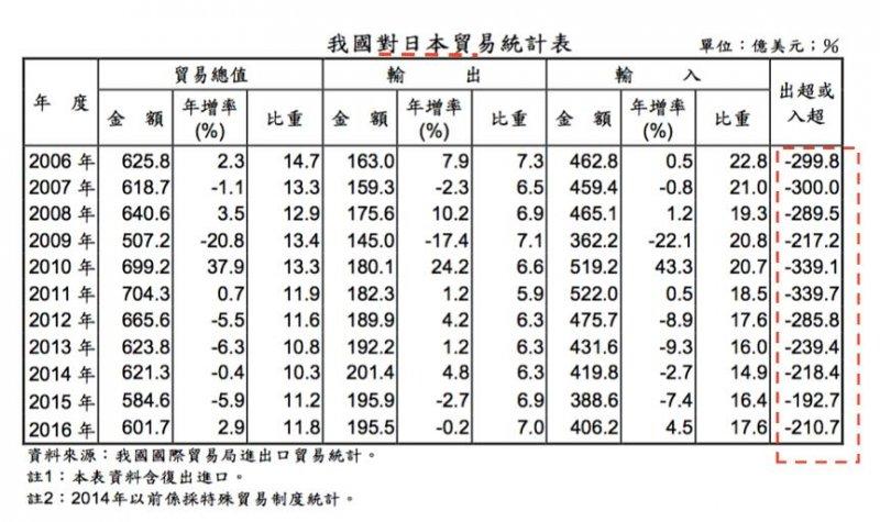 我國對日本貿易統計表