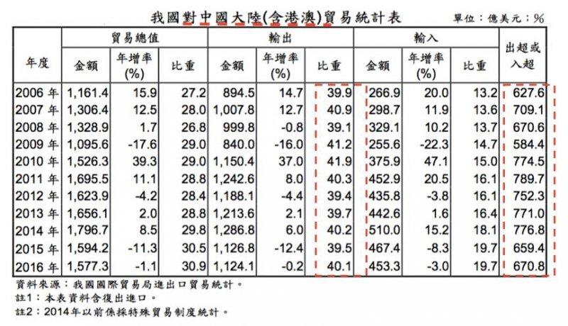 我國對中國大陸貿易統計表