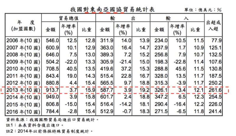 我國對東南亞國協貿易統計表