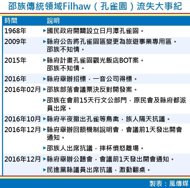 20170811-邵族傳統領域Filhaw(孔雀園)流失大事紀。(製表:風傳媒)