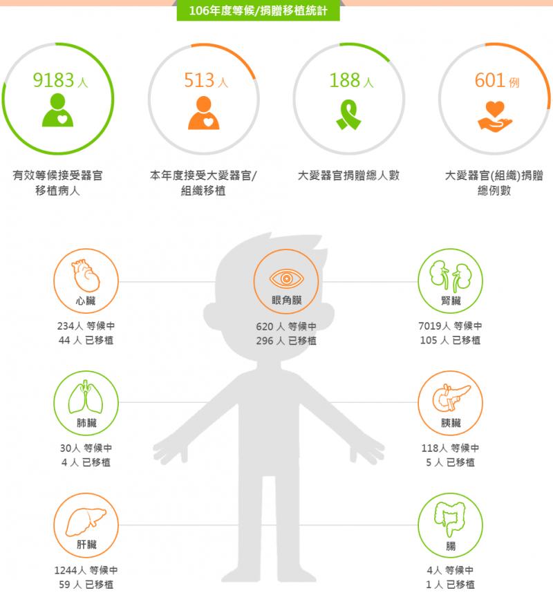 台灣財團法人器官捐贈移植登錄中心統計(台灣財團法人器官捐贈移植登錄中心)