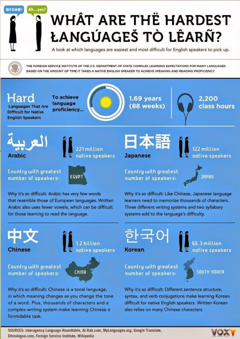 聯合國教科文組織以英語為母語者的角度出發,分類全球語言中,那些語言對於他們最難學習,而中文就在最難的級別中,不過這麼困難的中文你都學會了,英文難得倒你嗎?(圖/麻瓜的語言學)