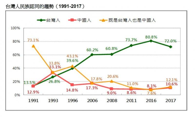 2017-08-13-台灣人的民族認同趨勢-台灣民意基金會8月民調-台灣民意基金會提供.JPG