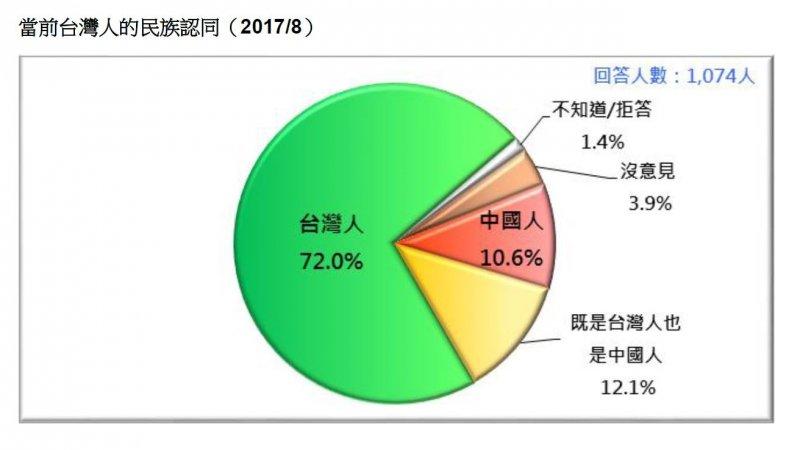 2017-08-13-當前台灣人的民族認同-台灣民意基金會8月民調-台灣民意基金會提供.JPG