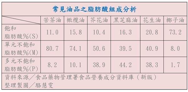 常見油品的組成分析圖(圖/華人健康網提供)