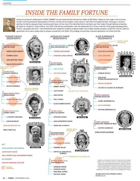 《Forbes》2014 年訪問所製作的家族圖。(圖/Heaven Raven提供)